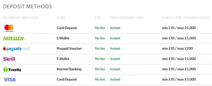 Deposit methods at Rizk