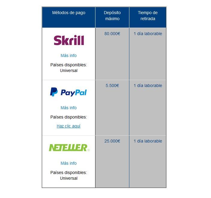 WH transacciones