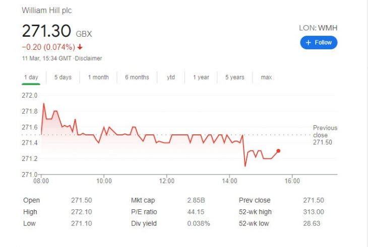william hill bolsa de valores